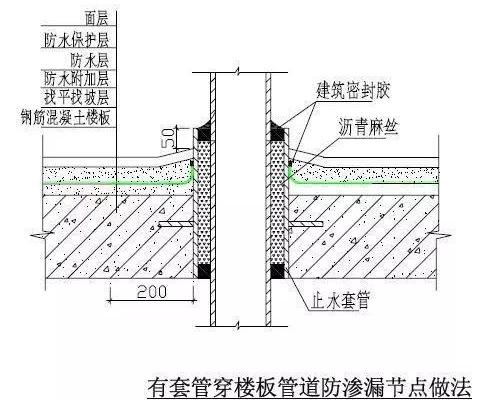 """图片[14]-创优工程防渗漏措施如何实现""""无渗漏""""-筑楼人"""